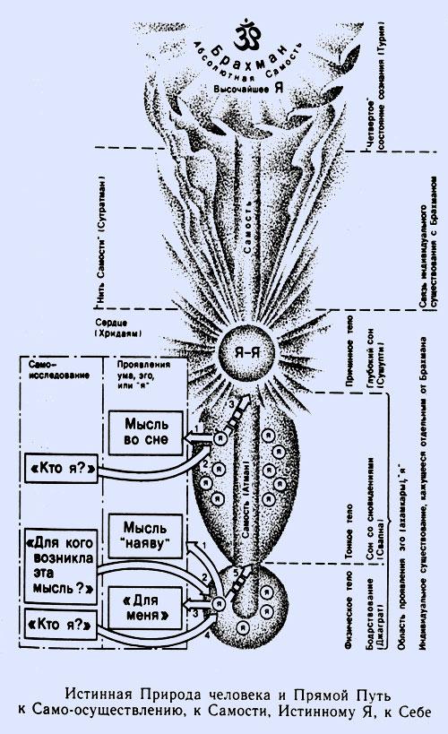 Диаграмма Адвайта-Веданты